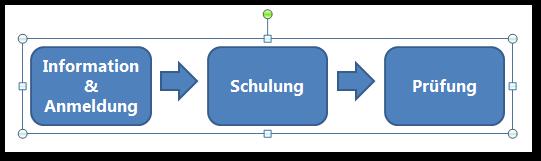 Screenshot mehrteilige gruppierte Grafik
